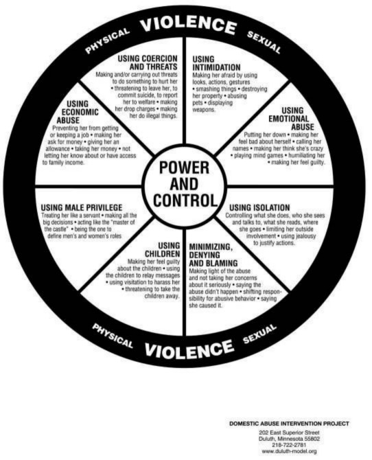 Deluth Model, Domestic Violence Help, Understanding Domestic Abuse